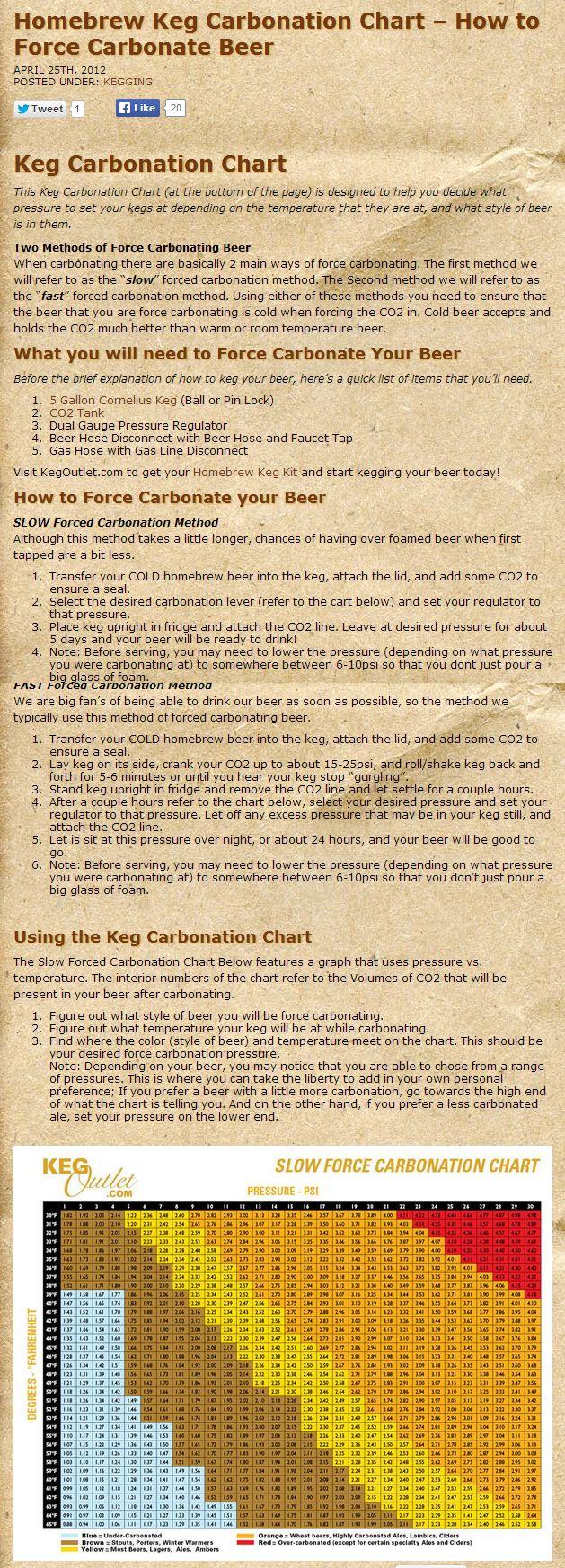 Best 25 homebrew keg ideas on pinterest the homebrewery diy homebrew keg carbonation chart how to force carbonate beer nvjuhfo Images
