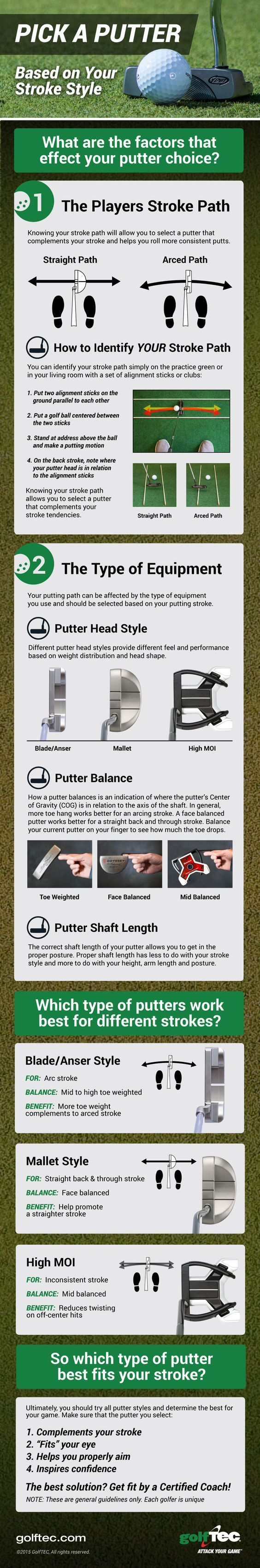 Getting fit for the right putter for your stroke could be an easy way to save shots on the green. Here is a quick way to know what might work best for your stroke.