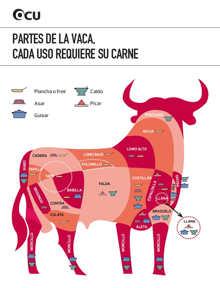 La próxima vez que entres en la carnicería podrás hablar con propiedad. Este mapa identifica cada una de las muchas partes de la ternera y la mejor manera de cocinarlas.