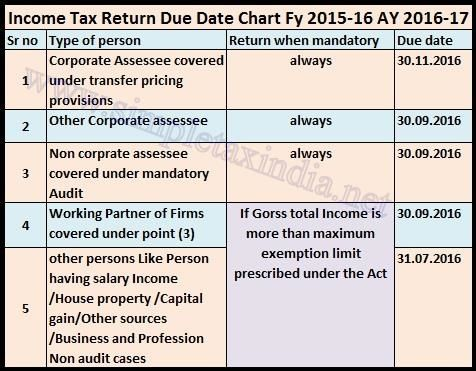 17 mejores ideas sobre Tax Return Due Date en Pinterest Contabilidad - income tax extension form