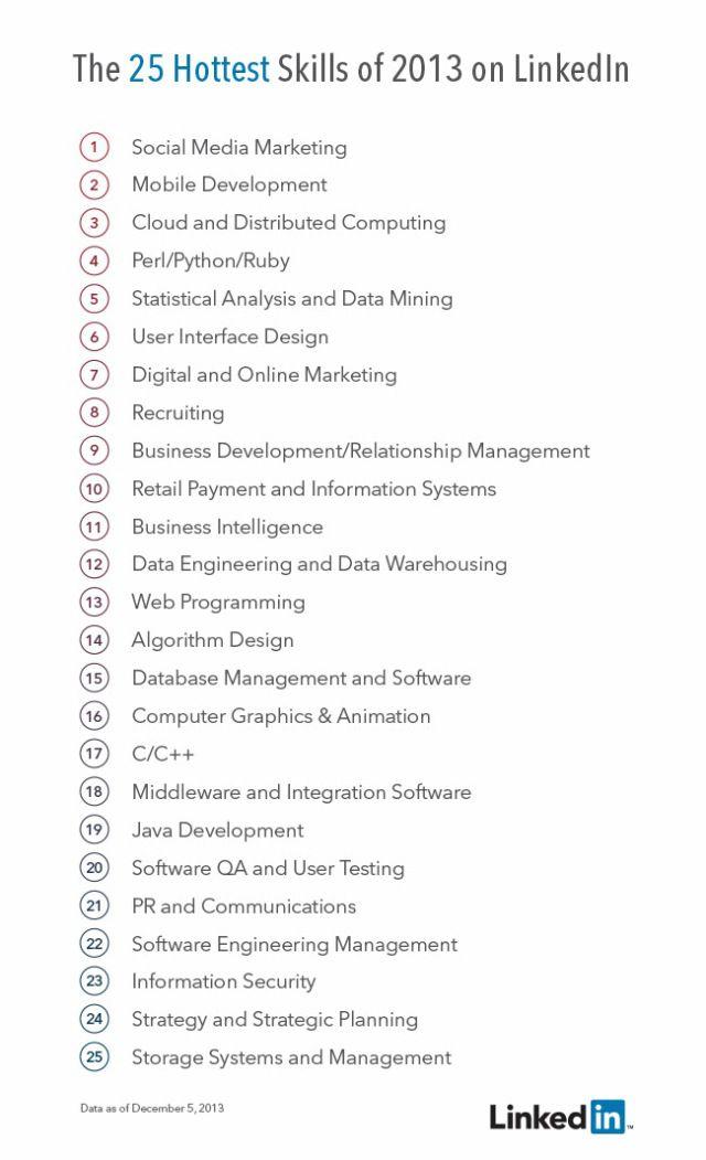 269 best LinkedIn Power Marketing images on Pinterest Digital - digital marketing job description