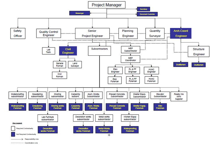 Construction Project Job Descriptions  U0026 Organization Chart