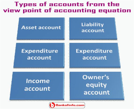 26 best Accounting images on Pinterest Accounting, Beekeeping - accounting form