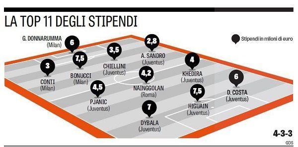 Najdroższa jedenastka piłkarzy Serie A pod względem zarobków #pilkanozna #futbol #sport #sports #football #soccer #seriea #italy