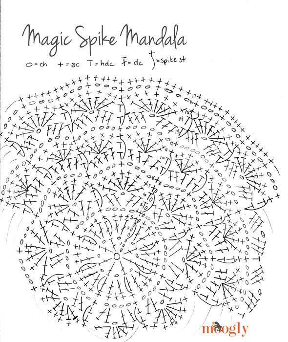 Magia de Spike Mandala - patrón gratis!  Hace salvamanteles y posavasos magníficos y más con sólo un patrón!