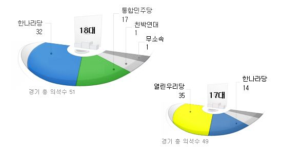 선거 그래프