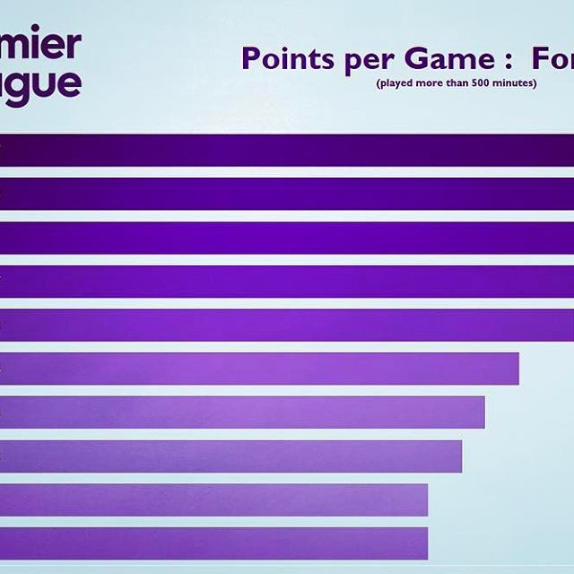 Need some help selecting your fantasy football team? Top 10 attackers points per game ratios for this season! #premierleague #fantasypremierleague #fantasyfootball #football #strikers #epl #infographic #stats #statistics #sports #sportsdata #dataviz #datavisualization #datavisualisation #sportsinformation #sportsillustrated #sportsinformation #kane #costa #lukaku #ibra