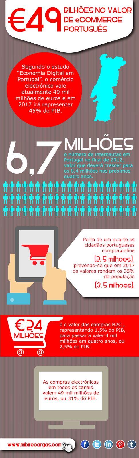 mibi blog: 49 Euros bilhões no valor de Ecommerce português