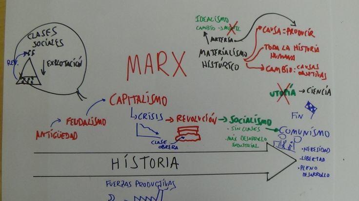 HISTORIA DE LA FILOSOFÍA. Marx