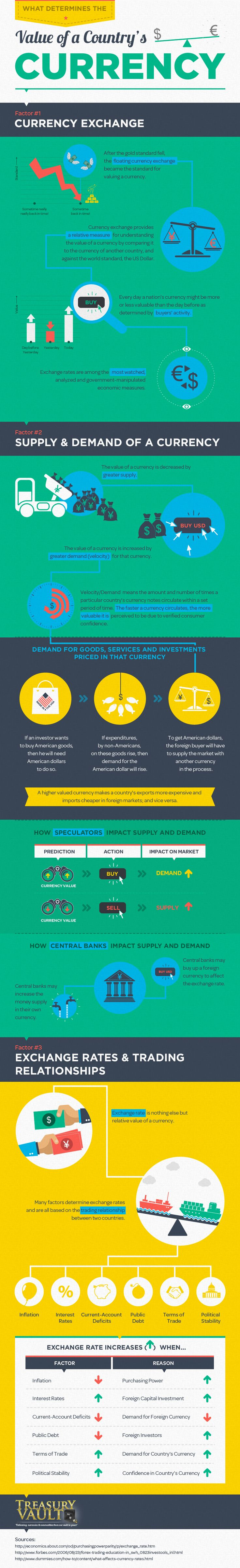 What Determines the Value of a Country's #Currency #Country  #infographic