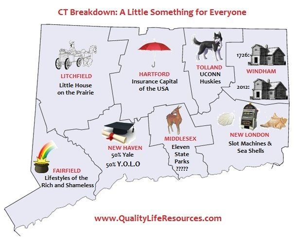 CT Breakdown