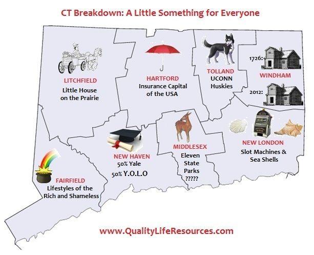 CT Breakdown