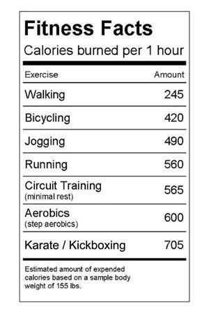 calories burned per hour