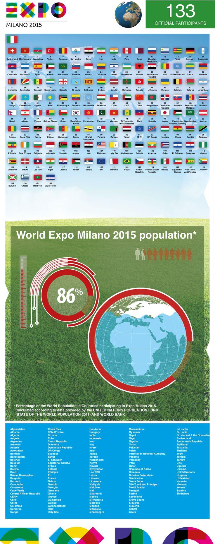 World Expo Milano 2015 population