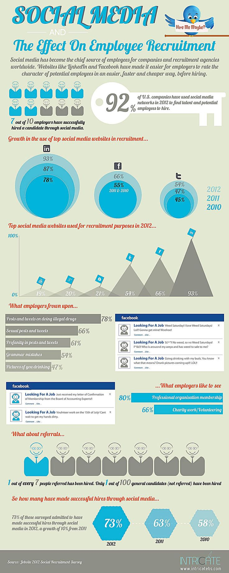 Social Media and the Effect on Employee Recruitment. #Infographic #Twitter #Social #Media #Recruiting