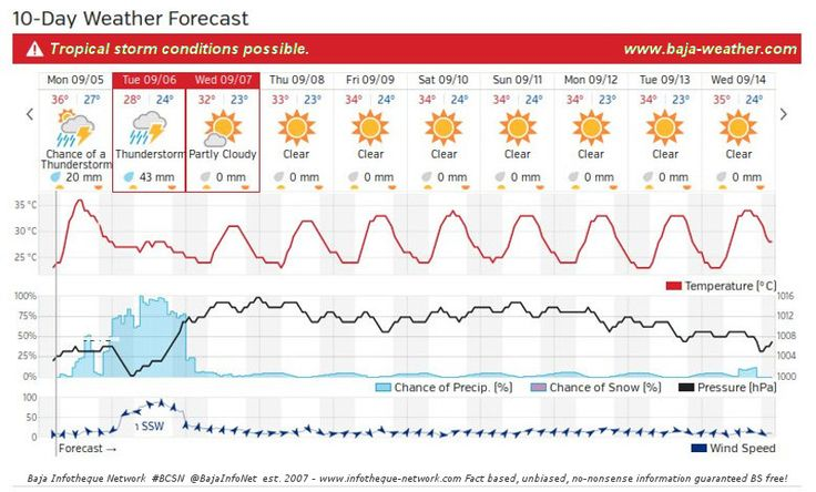 10 day forecast for @La_Paz_BCS @Baja_Sur
