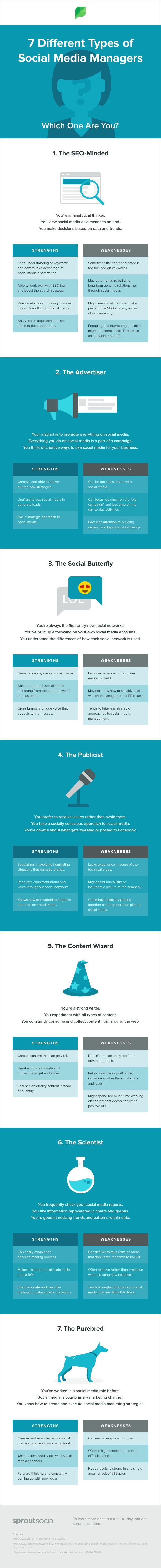 The 7 Different Types of Social Media Marketing Managers: Which One Are You? - #infographic