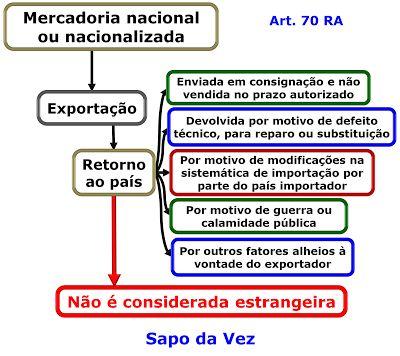 Lagoa dos Macetes: Dica de Direito Tributário sobre Mercadoria nacion...
