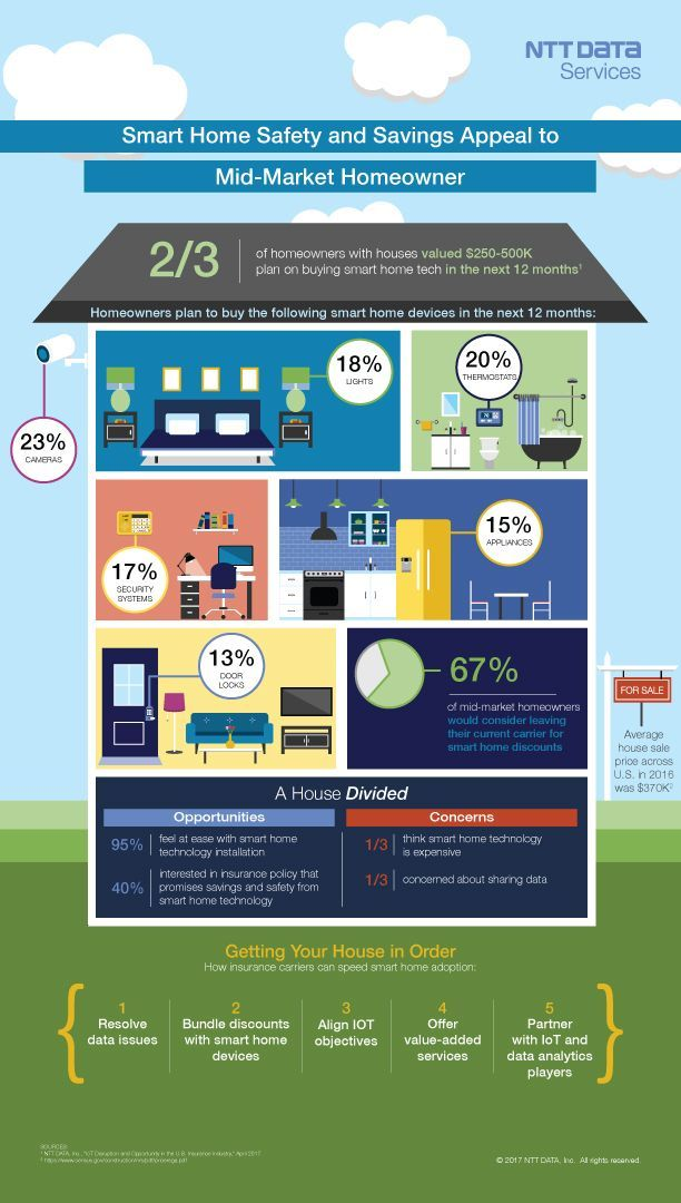 Smart Home Safety & Savings Appeal to the Mid-Market Homeowner [Infographic] by NTT Data