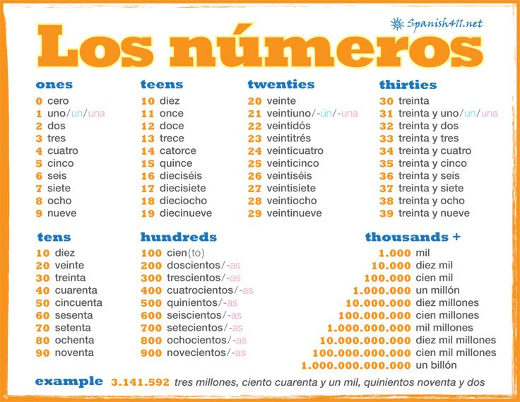 Spanish Numbers. Matches my color scheme.