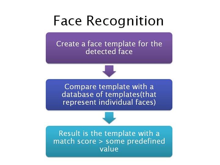 Virtual Reality: Tutorial - Face Detection Steps - Face Detection Algorithm