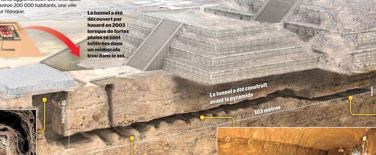 Les archéologues viennent de trouver du mercure liquide dans la cité cité précolombienne de Teotihuacan.