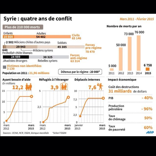 Syrie : quatre ans de conflit. Infographie