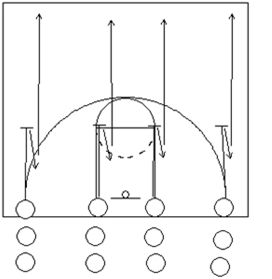 Footwork Progrerssion Drills - Coach's Clipboard #Basketball Coaching