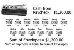 El sistema de los sobres para crear un presupuesto familiar que le permita controlar su dinero