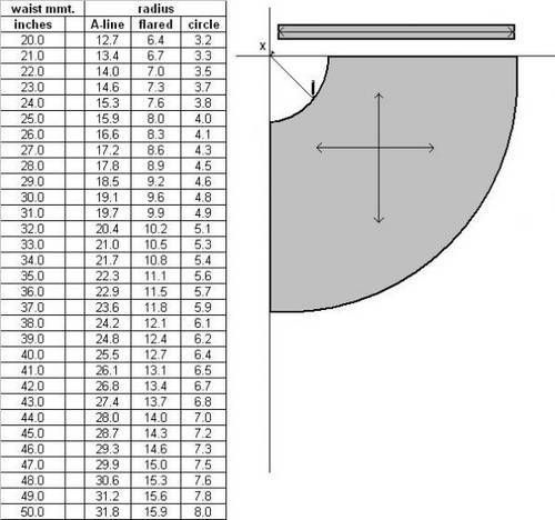 Circle skirt chart great for a DIY project.