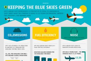 7 Infographcs About Green Living!