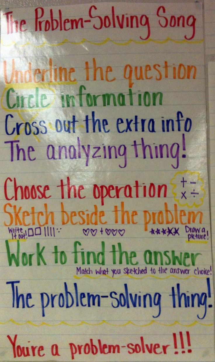 Problem Solving Math Anchor Chart. Took me a minute to get figure out the song, but I think it's The Addams Family.