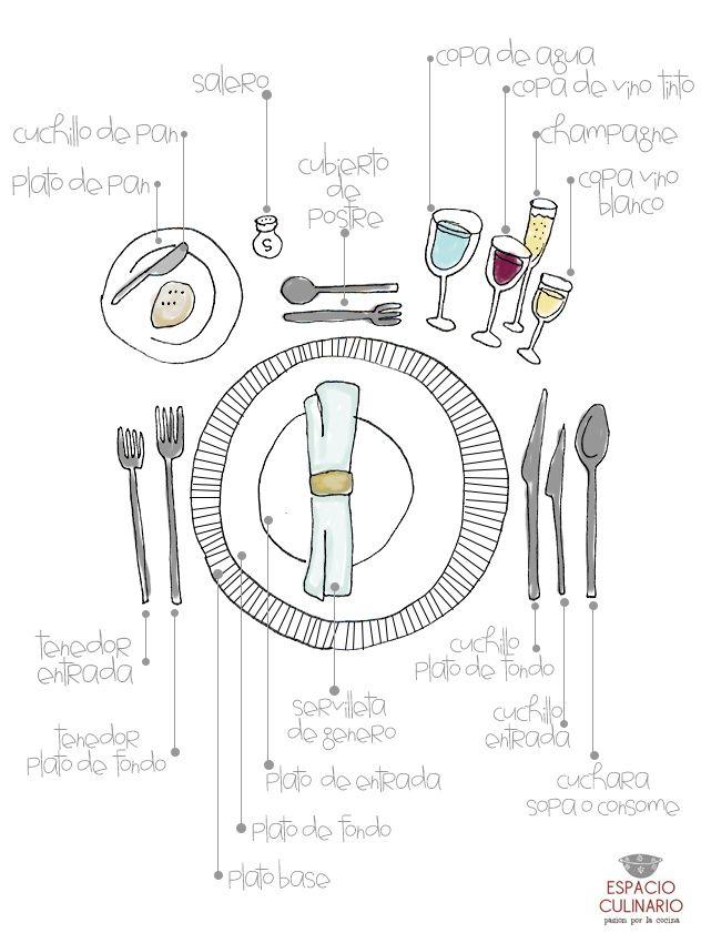 Diagrama de cómo poner la mesa para una comida formal
