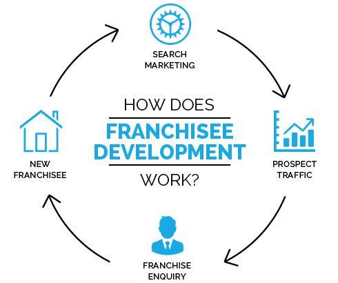 FRANCHISE-DEVELOPMENT-SEO-SERVICES