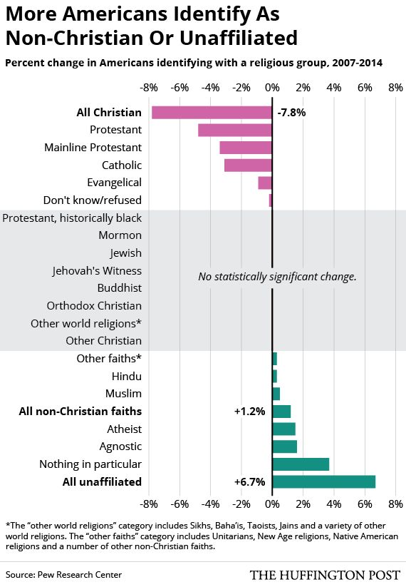 America Is Getting Less Christian And Less Religious, Study Shows