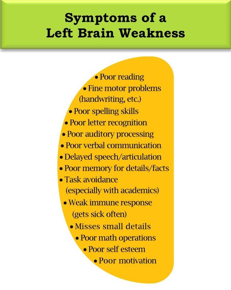 Symptoms of a Left Brain Weakness #brainbalanceutah # ...