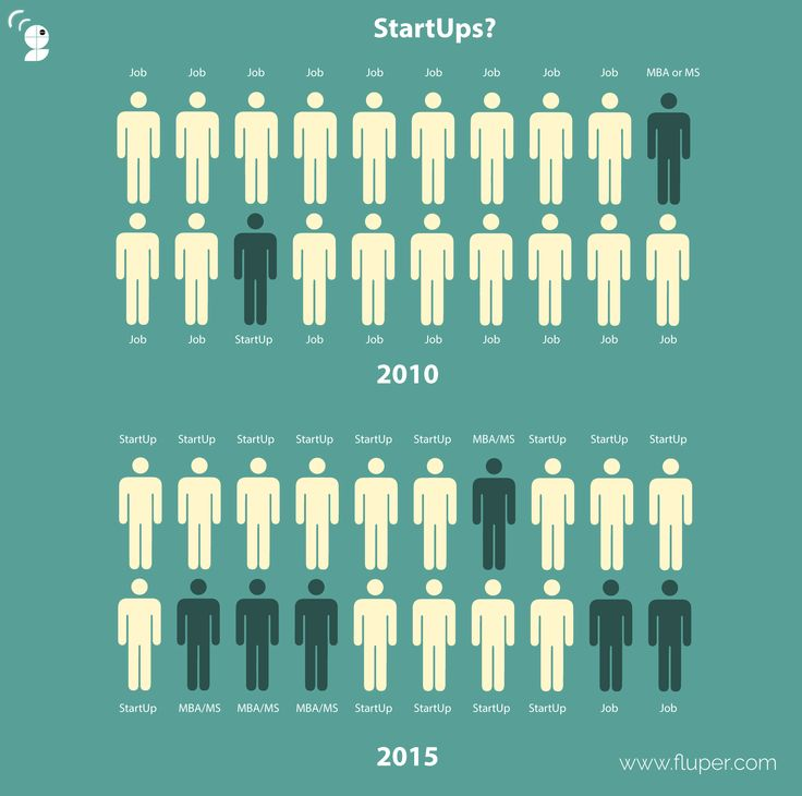 Transition from 2010 to 2015 in Start Up Ideas has been significantly more...... Creatives display the change more appropriately..... #business #transition #startup