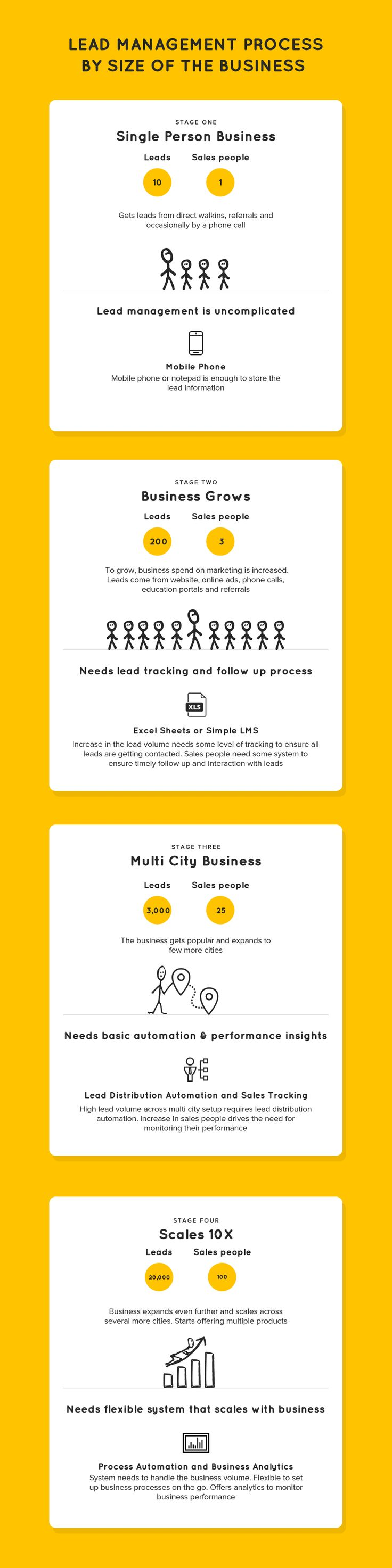 lead-management-system-infographic