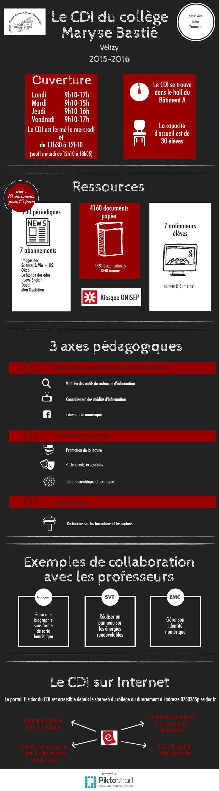 LE CDI en infographie - Collège Maryse Bastié