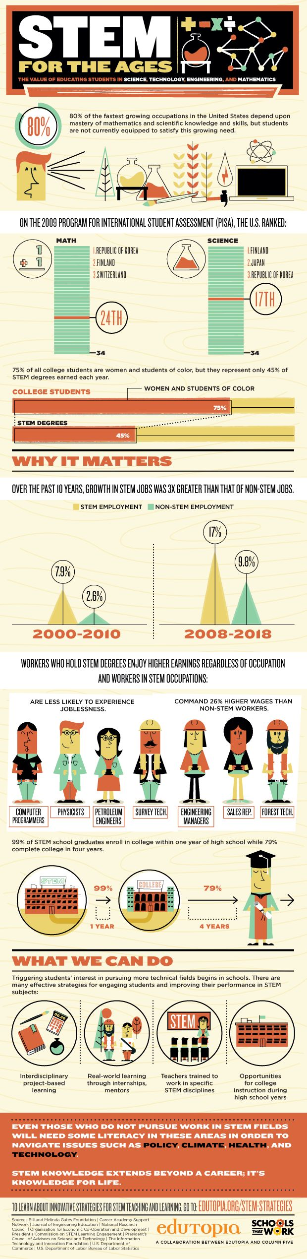 STEM for the ages #infographic