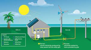 Image result for renewable energy solar