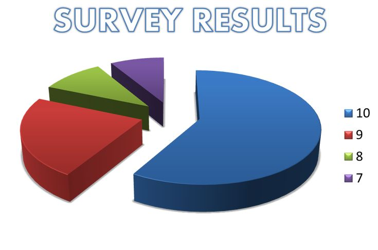 The results are in for the Life and Happiness survey and we delve into the responses, finding that NOW is the best time to change your life!