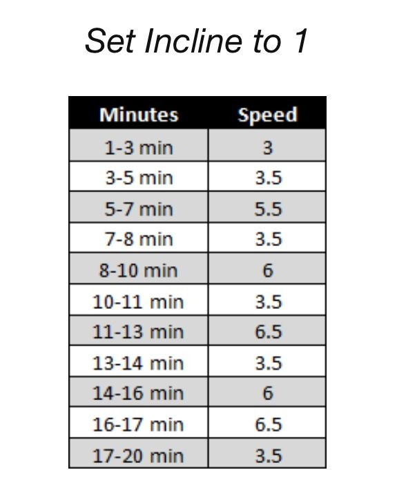 interval training for weight loss time