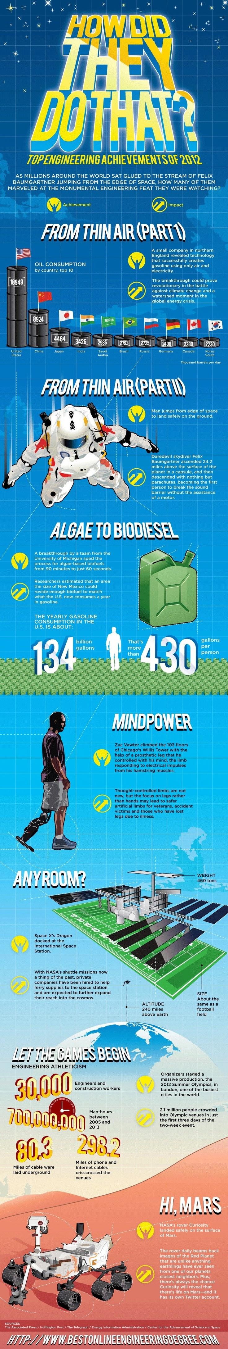Nice info graphic.