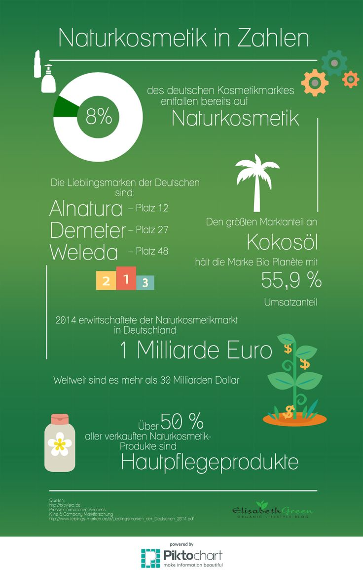 Infografik Naturkosmetik in Zahlen