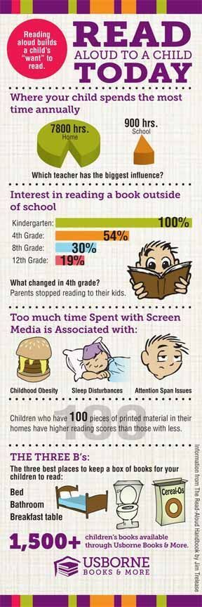 Read aloud to a child today. We read aloud at the breakfast table - do you?
