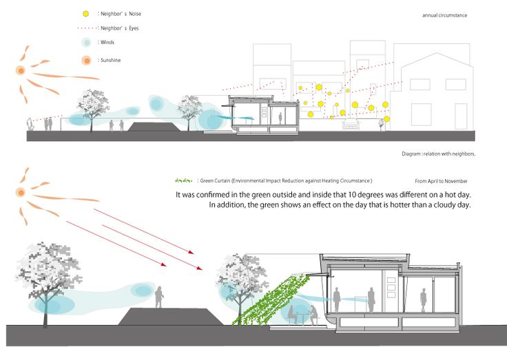 Ceoncept von der Flüssigkeit Bio & nachhaltige Vermögenswerte Featured In ein japanischer Home von Hideo Kumaki Büro Architekten