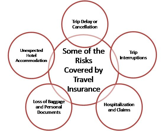 Travel Insurance is a must while you are travelling. It ensures safety and eases out any troubles you might face while your away!! Get more details here