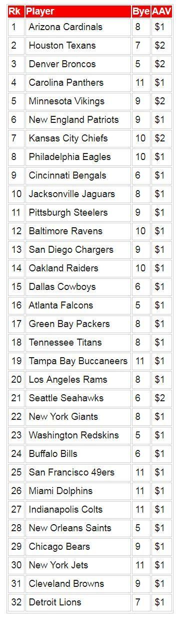 Fantasy football position rankings: Defenses/special teams