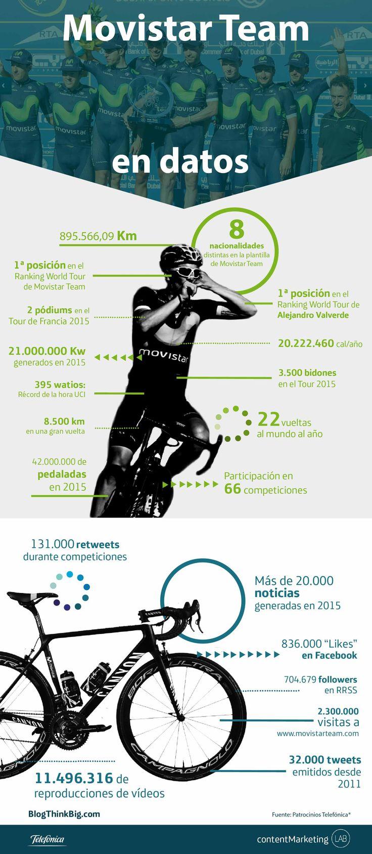 El Movistar Team, equipo ciclista español de Movistar, cuenta a día de hoy con una de las mejores plantillas del mundo. #TelefonicaGraphics #digital #design #technology #sport #team